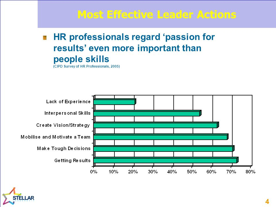 44 Most Effective Leader Actions HR professionals regard 'passion for results' even more important than people skills (CIPD Survey of HR Professionals
