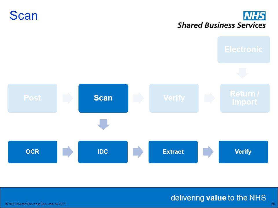delivering value to the NHS 26 © NHS Shared Business Services Ltd 2011 Electronic PostScanVerify Return / Import OCRIDCExtractVerify Scan