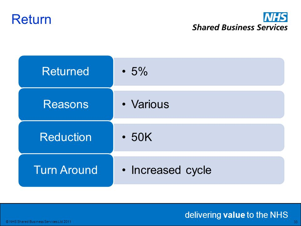 delivering value to the NHS 33 © NHS Shared Business Services Ltd 2011 5% Returned Various Reasons 50K Reduction Increased cycle Turn Around Return