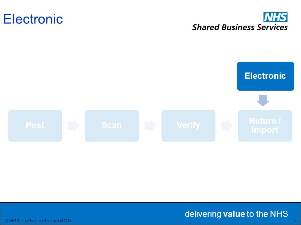 delivering value to the NHS 35 © NHS Shared Business Services Ltd 2011 Electronic PostScanVerify Return / Import