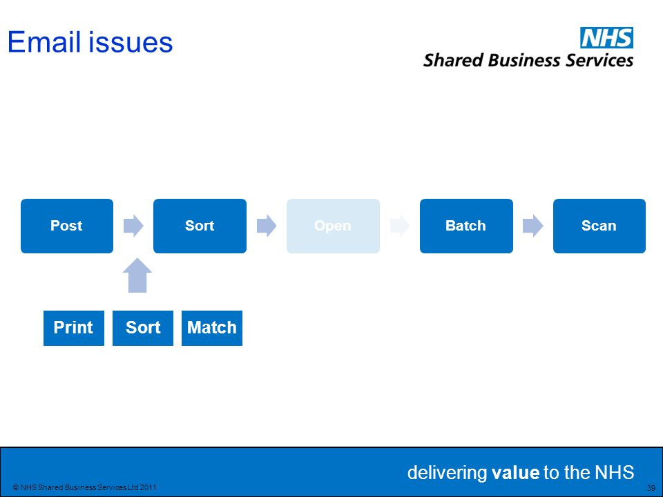delivering value to the NHS 39 © NHS Shared Business Services Ltd 2011 PostSortOpenBatchScan PrintSortMatch Email issues