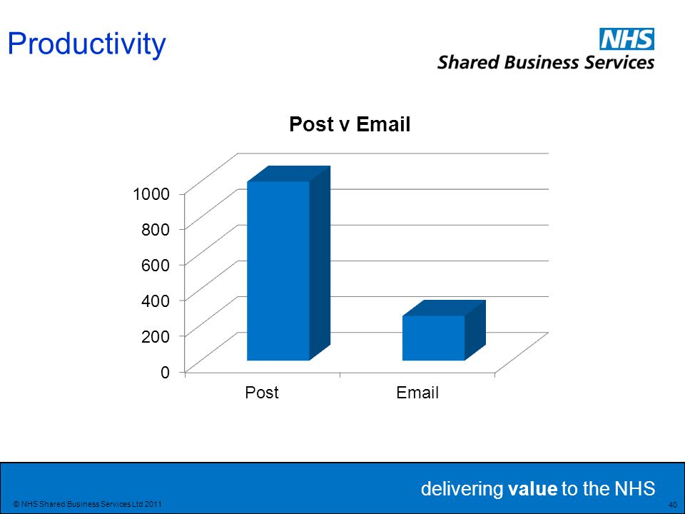 delivering value to the NHS 40 © NHS Shared Business Services Ltd 2011 Productivity