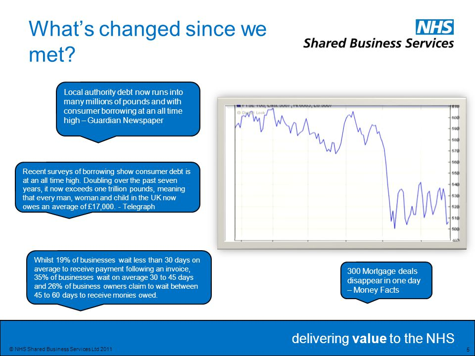 delivering value to the NHS 5 © NHS Shared Business Services Ltd 2011 What's changed since we met.
