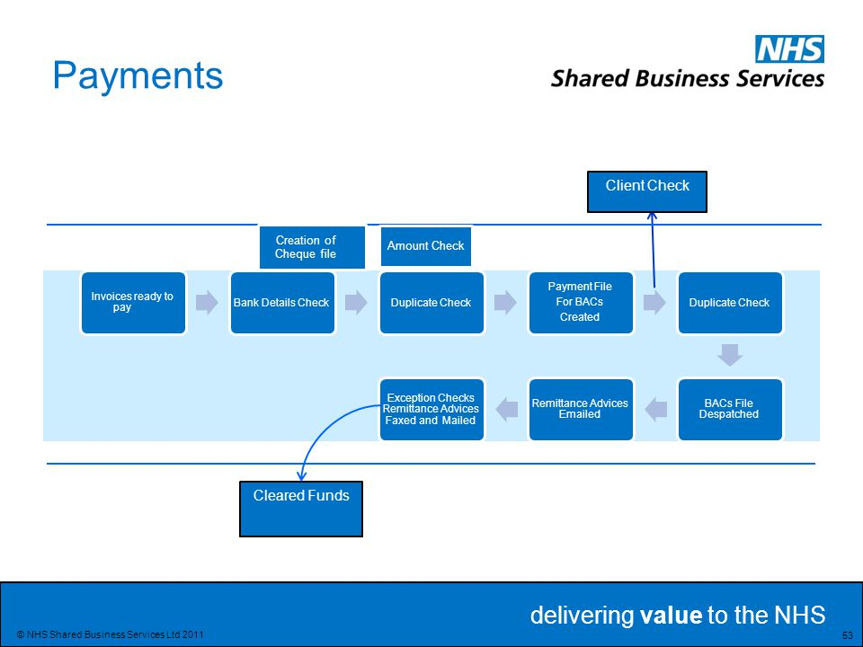 delivering value to the NHS 53 © NHS Shared Business Services Ltd 2011 Payments Invoices ready to pay Bank Details CheckDuplicate Check Payment File For BACs Created Duplicate Check BACs File Despatched Remittance Advices Emailed Exception Checks Remittance Advices Faxed and Mailed Client Check Cleared Funds Creation of Cheque file Amount Check