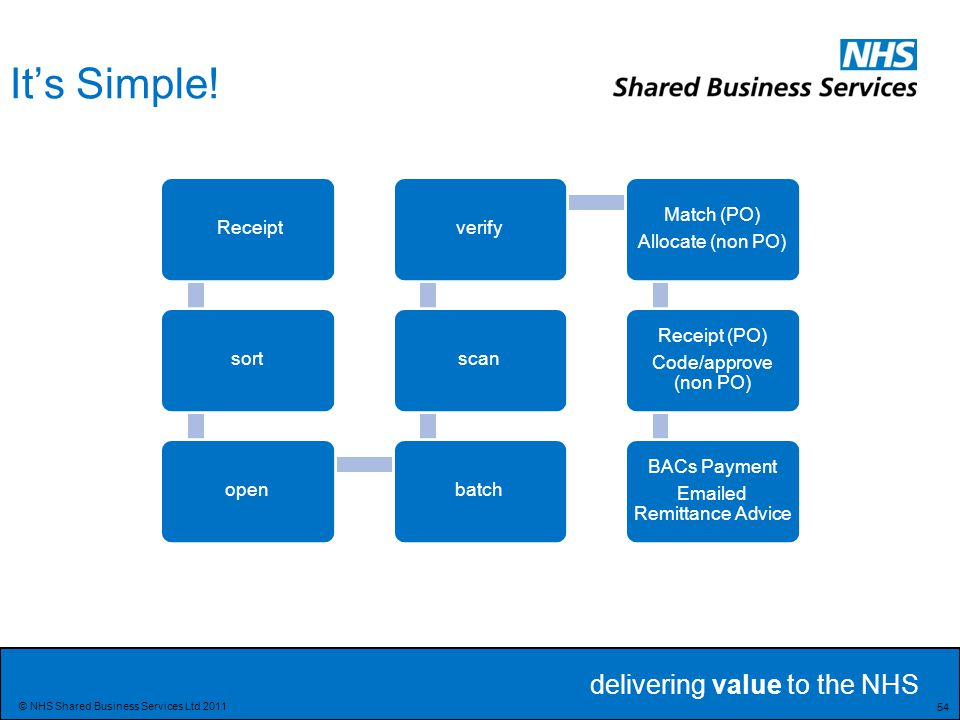 delivering value to the NHS 54 © NHS Shared Business Services Ltd 2011 It's Simple.