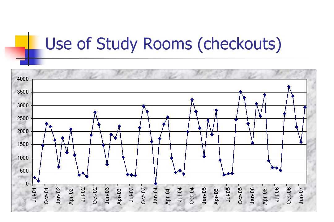 Use of Study Rooms (checkouts)
