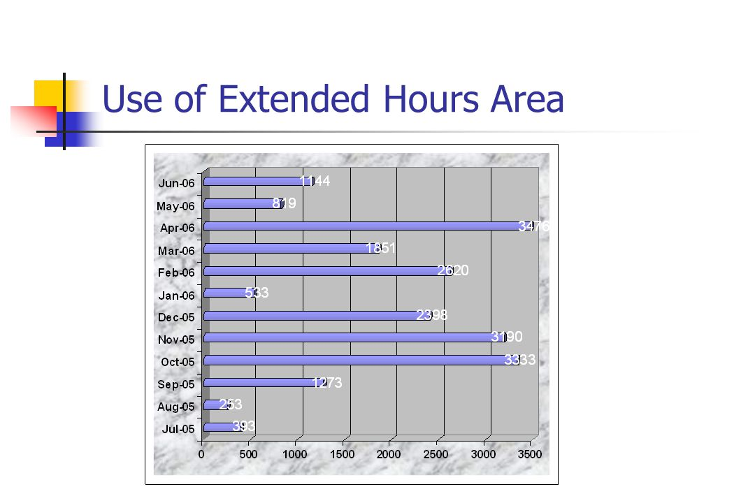 Use of Extended Hours Area