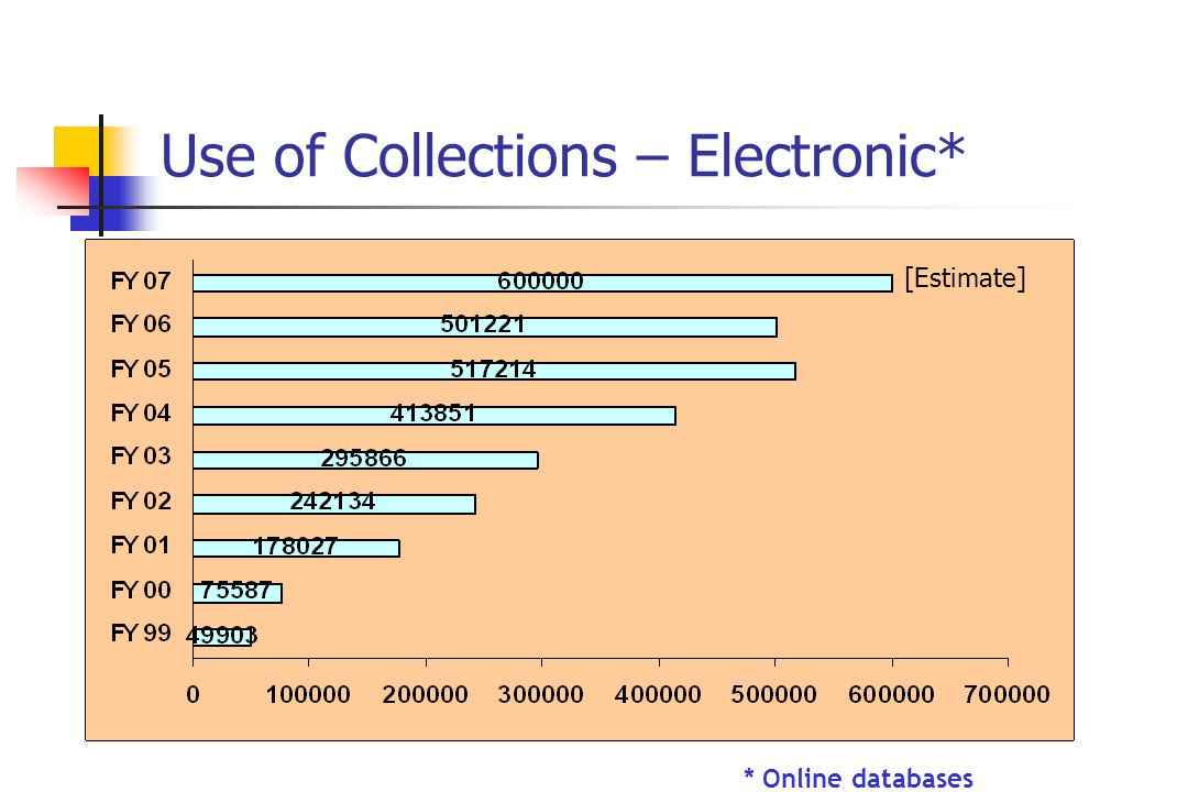 Use of Collections – Electronic* * Online databases [Estimate]