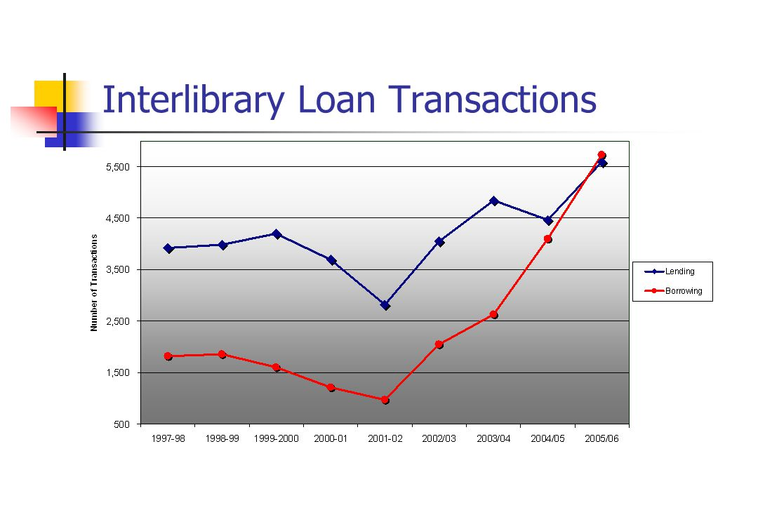 Interlibrary Loan Transactions