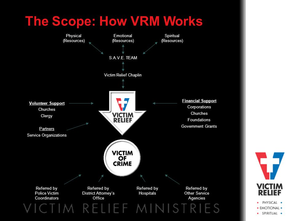 The Scope: How VRM Works Victim Relief Chaplin S.A.V.E. TEAM Emotional (Resources) Spiritual (Resources) Physical (Resources) Volunteer Support Church