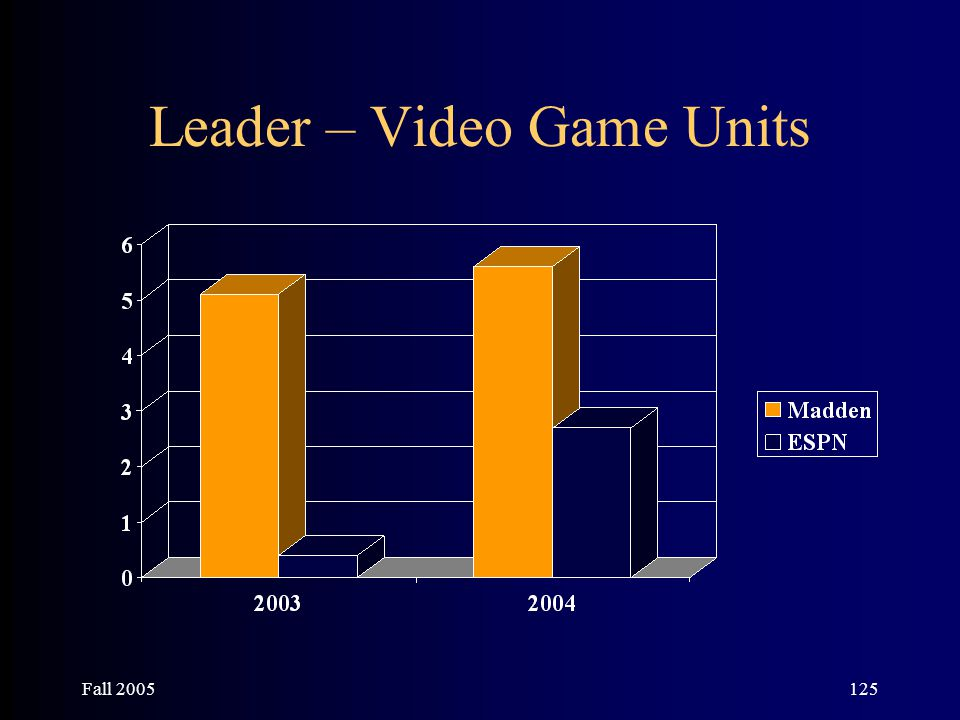 Fall 2005125 Leader – Video Game Units