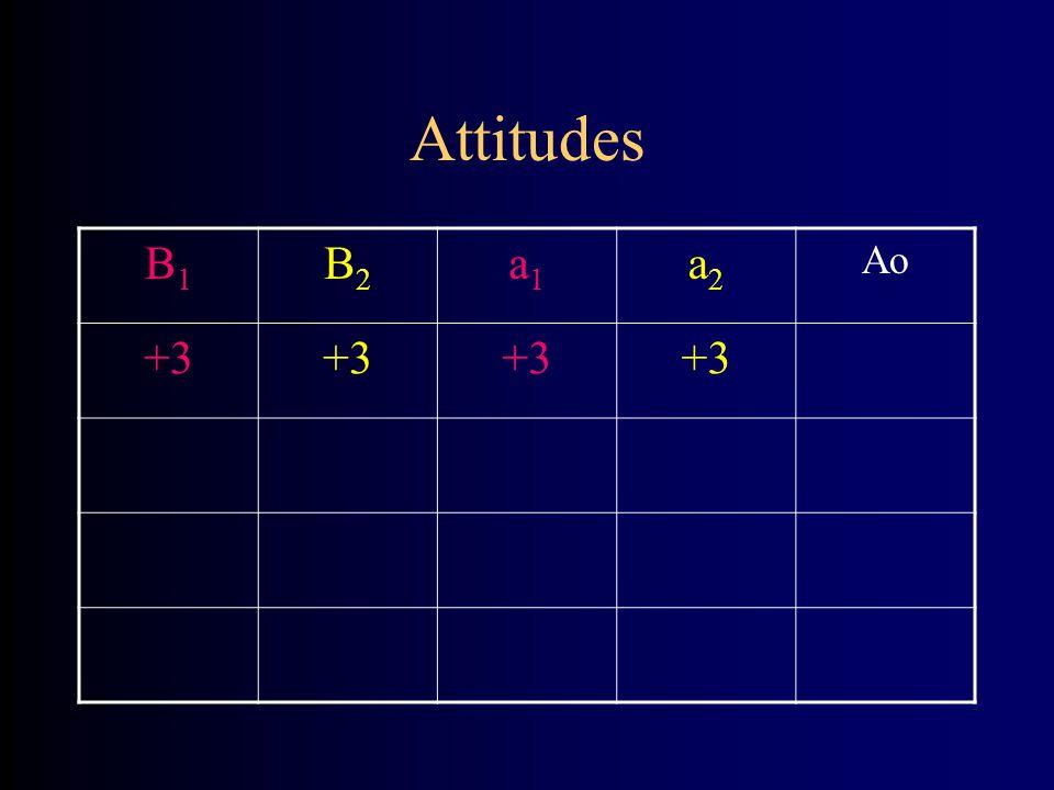 Attitudes B1B1 B2B2 a1a1 a2a2 Ao +3