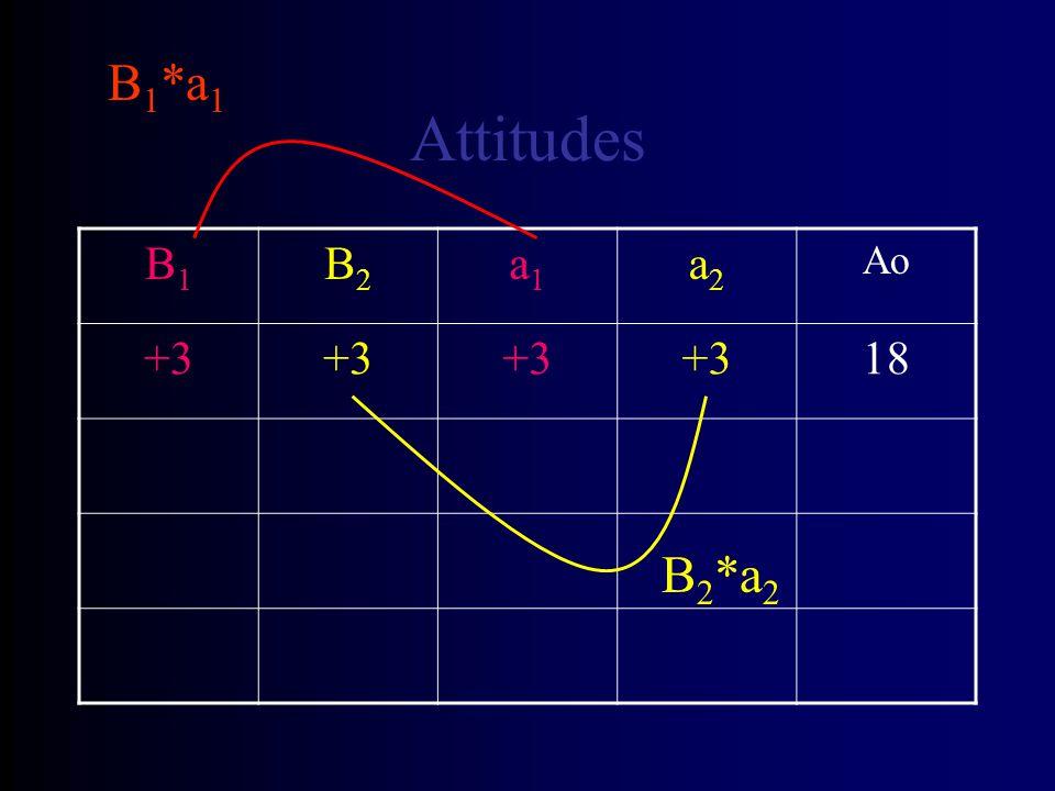 Attitudes B1B1 B2B2 a1a1 a2a2 Ao +3 18 B 1 *a 1 B 2 *a 2