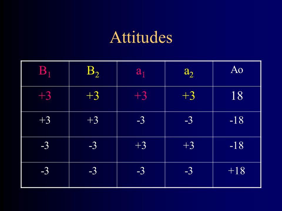Attitudes B1B1 B2B2 a1a1 a2a2 Ao +3 18 +3 -3 -18 -3 +3 -18 -3 +18