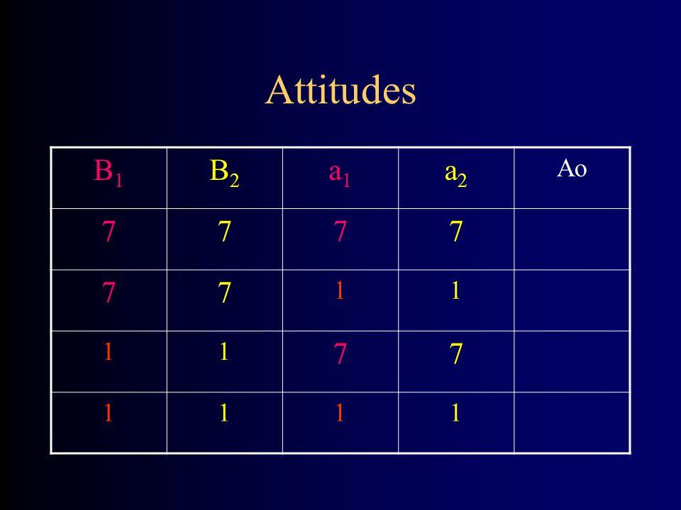 Attitudes B1B1 B2B2 a1a1 a2a2 Ao 7777 77 11 11 77 1111