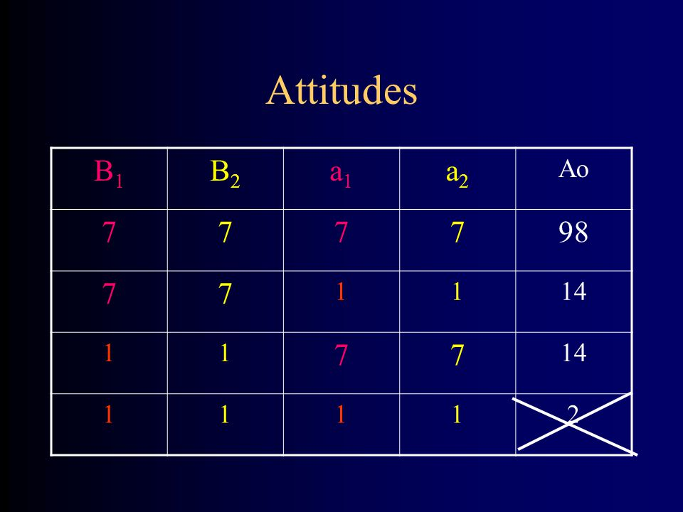 Attitudes B1B1 B2B2 a1a1 a2a2 Ao 777798 77 1114 11 77 11112