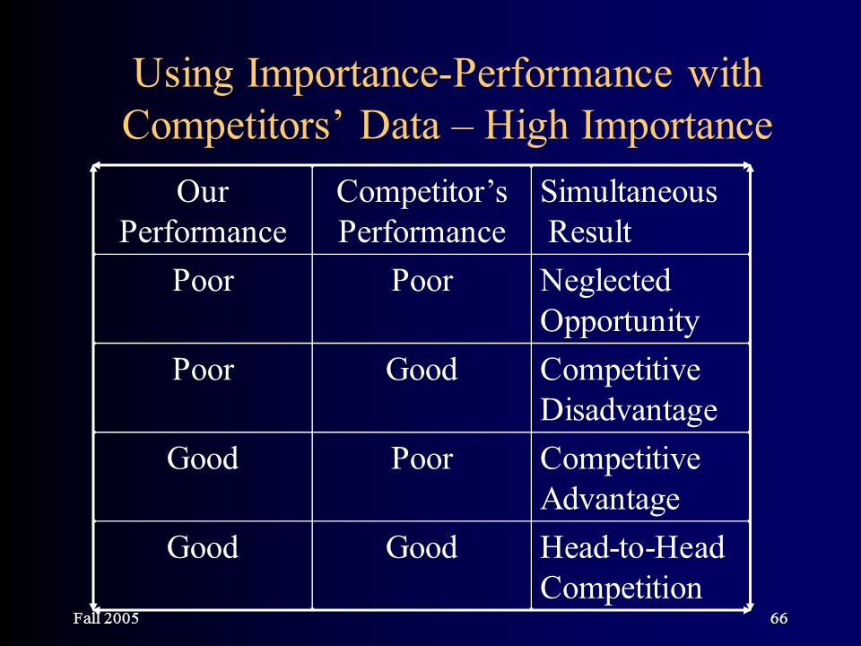 Fall 200566 Using Importance-Performance with Competitors' Data – High Importance Our Performance Competitor's Performance Simultaneous Result Poor Ne