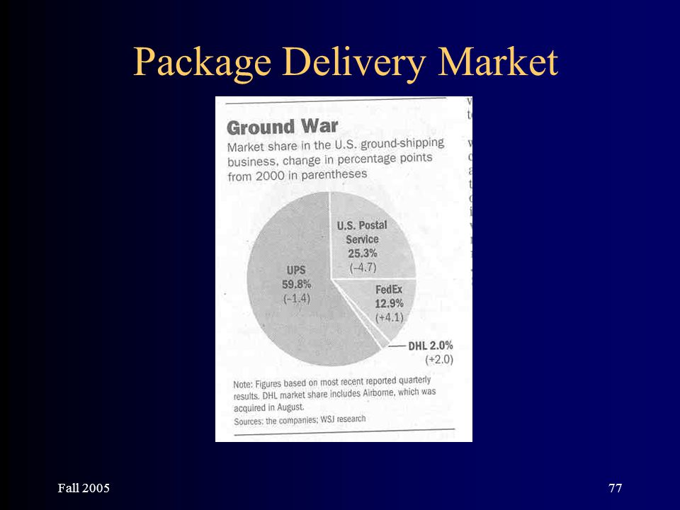 Fall 200577 Package Delivery Market