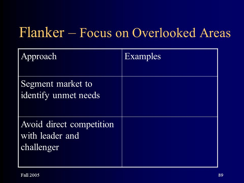 Fall 200589 Flanker – Focus on Overlooked Areas ApproachExamples Segment market to identify unmet needs Avoid direct competition with leader and chall