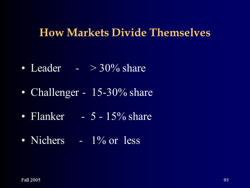 Fall 200593 How Markets Divide Themselves Leader - > 30% share Challenger - 15-30% share Flanker - 5 - 15% share Nichers - 1% or less