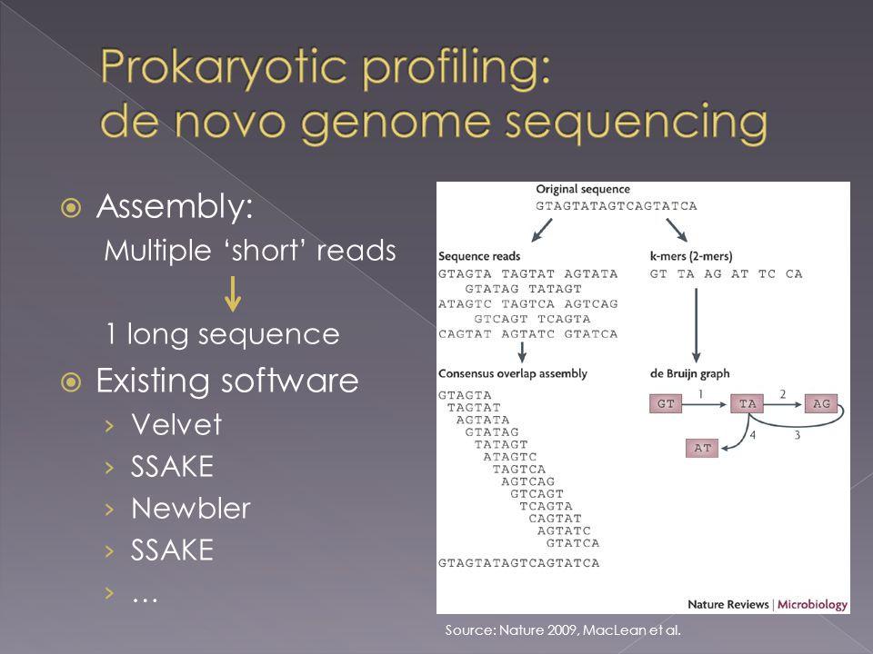  Assembly: Multiple 'short' reads 1 long sequence  Existing software › Velvet › SSAKE › Newbler › SSAKE › … Source: Nature 2009, MacLean et al.