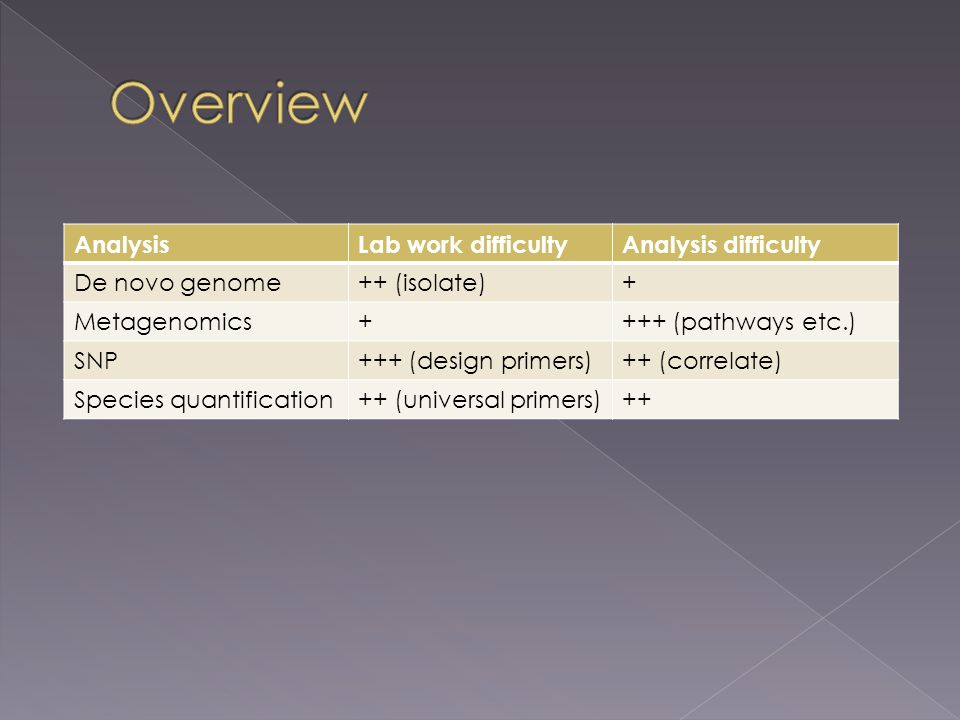 AnalysisLab work difficultyAnalysis difficulty De novo genome++ (isolate)+ Metagenomics++++ (pathways etc.) SNP+++ (design primers)++ (correlate) Species quantification++ (universal primers)++