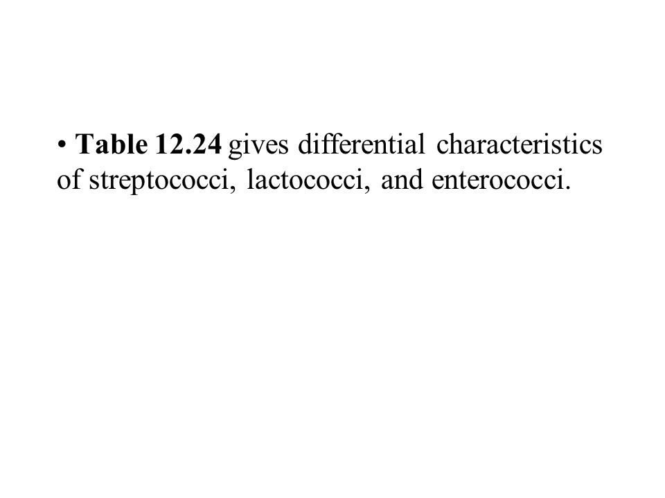 Table 12.24 gives differential characteristics of streptococci, lactococci, and enterococci.