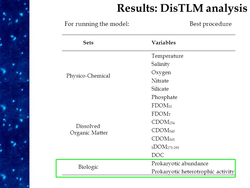 Results: DisTLM analysis For running the model:Best procedure SetsVariables Physico-Chemical Temperature Salinity Oxygen Nitrate Silicate Phosphate Dissolved Organic Matter FDOM M FDOM T CDOM 254 CDOM 340 CDOM 365 S DOM 275-295 DOC Biologic Prokaryotic abundance Prokaryotic heterotrophic activity