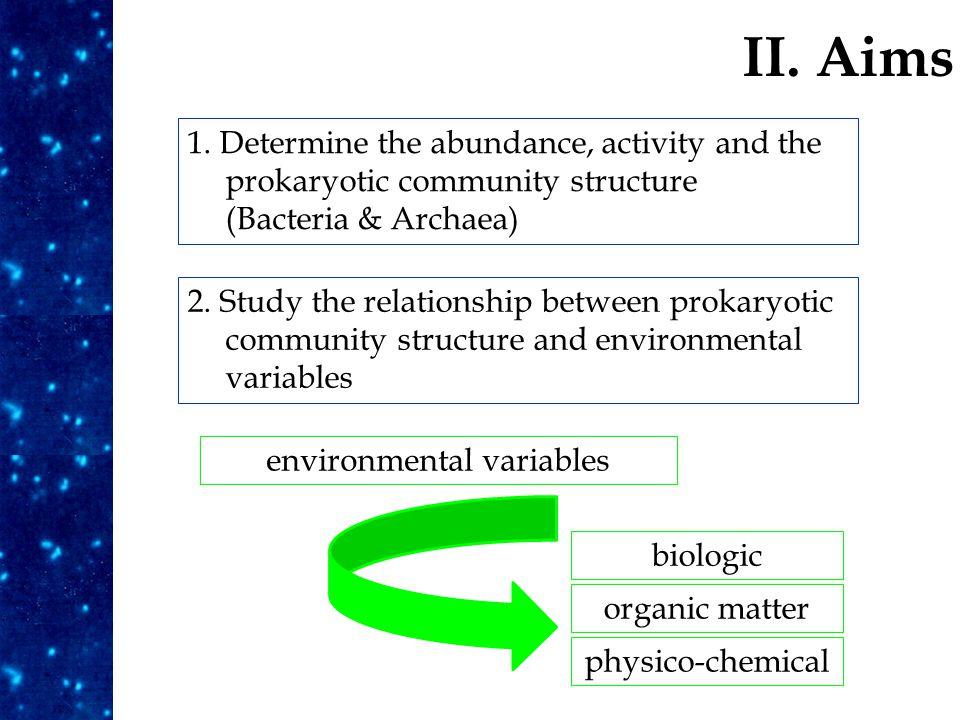 II. Aims 1. Determine the abundance, activity and the prokaryotic community structure (Bacteria & Archaea) 2. Study the relationship between prokaryot