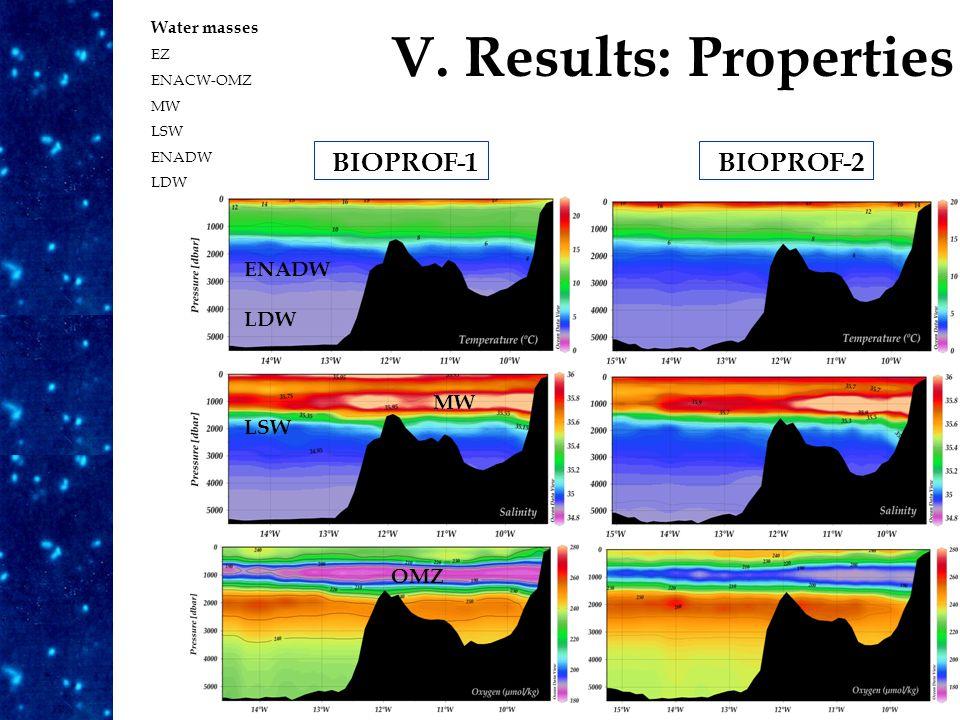 V. Results: Properties Water masses EZ ENACW-OMZ MW LSW ENADW LDW ENADW MW LSW OMZ BIOPROF-1BIOPROF-2