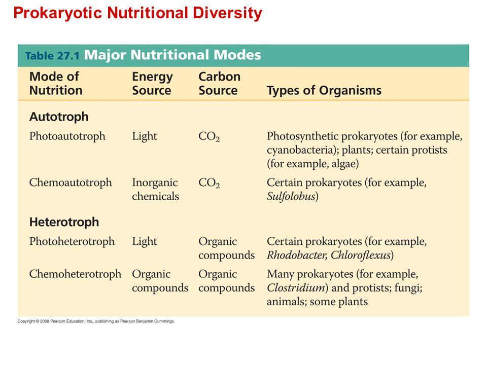 Prokaryotic Nutritional Diversity