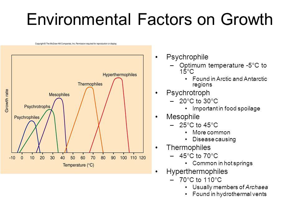 Environmental Factors on Growth Psychrophile –Optimum temperature -5°C to 15°C Found in Arctic and Antarctic regions Psychrotroph –20°C to 30°C Import