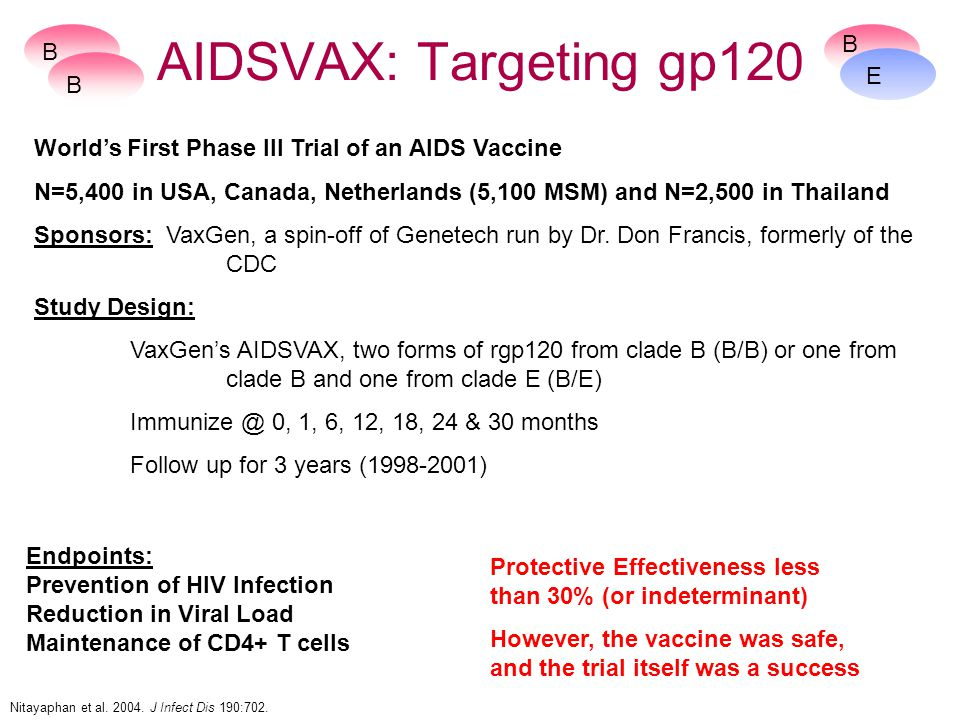 Endpoints: Prevention of HIV Infection Reduction in Viral Load Maintenance of CD4+ T cells AIDSVAX: Targeting gp120 World's First Phase III Trial of an AIDS Vaccine N=5,400 in USA, Canada, Netherlands (5,100 MSM) and N=2,500 in Thailand Sponsors: VaxGen, a spin-off of Genetech run by Dr.