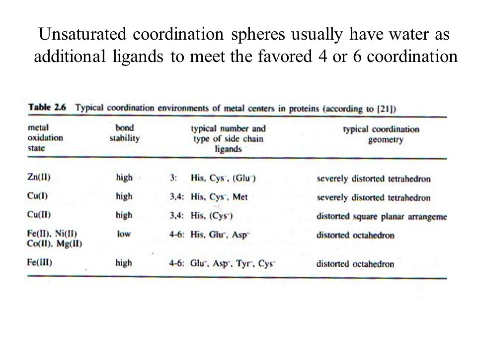 Unsaturated coordination spheres usually have water as additional ligands to meet the favored 4 or 6 coordination