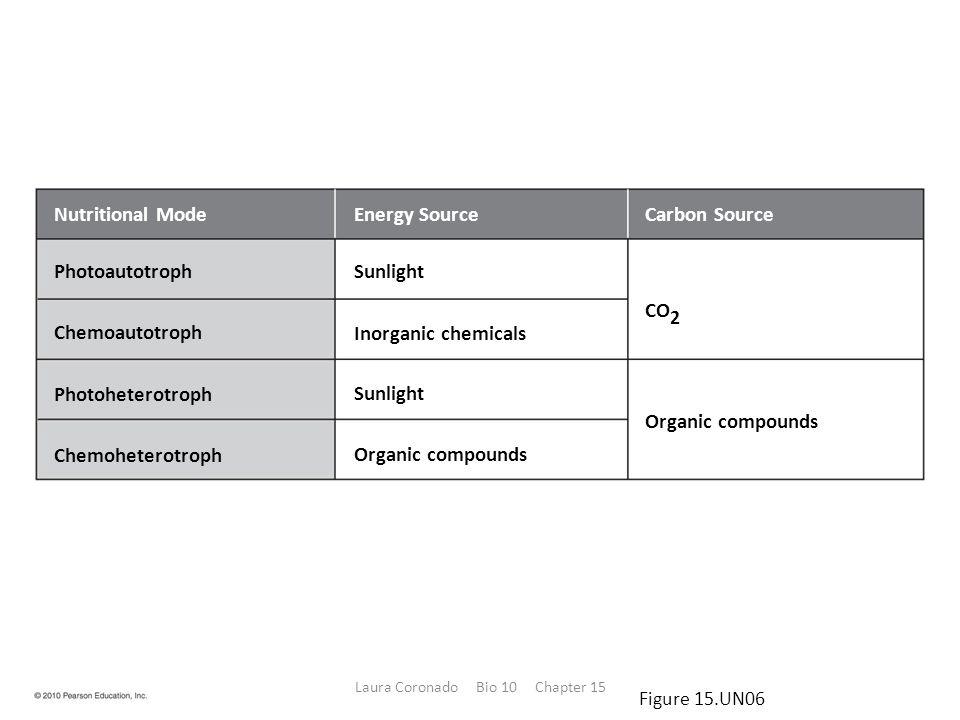 Nutritional ModeEnergy SourceCarbon Source Photoautotroph Chemoautotroph Photoheterotroph Chemoheterotroph Sunlight Inorganic chemicals Sunlight Organic compounds CO 2 Organic compounds Figure 15.UN06 Laura Coronado Bio 10 Chapter 15