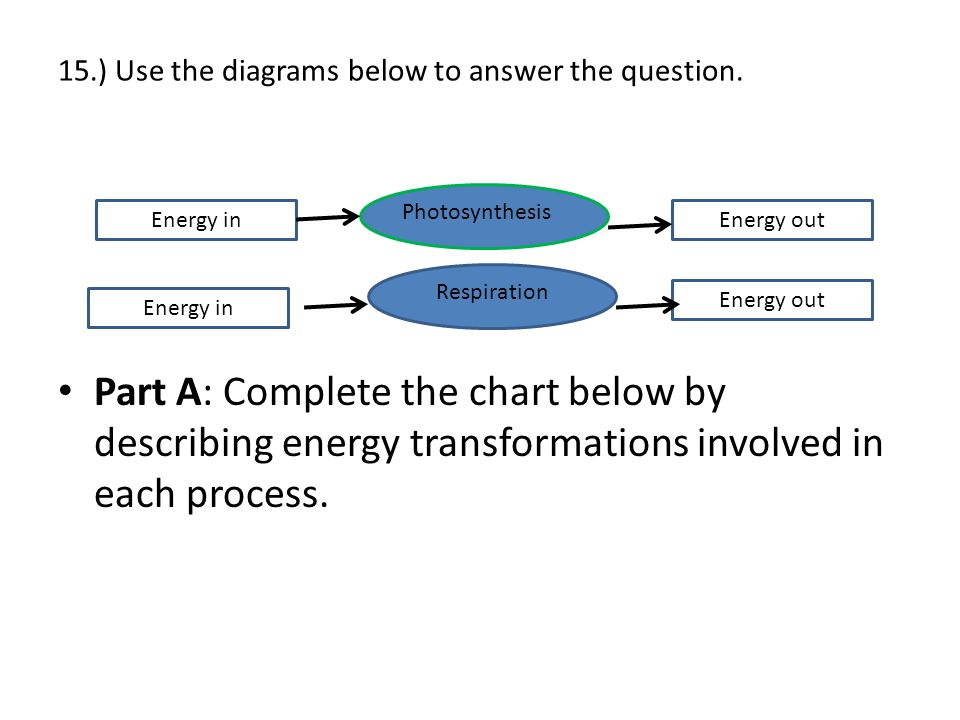 15.) Use the diagrams below to answer the question. Part A: Complete the chart below by describing energy transformations involved in each process. En
