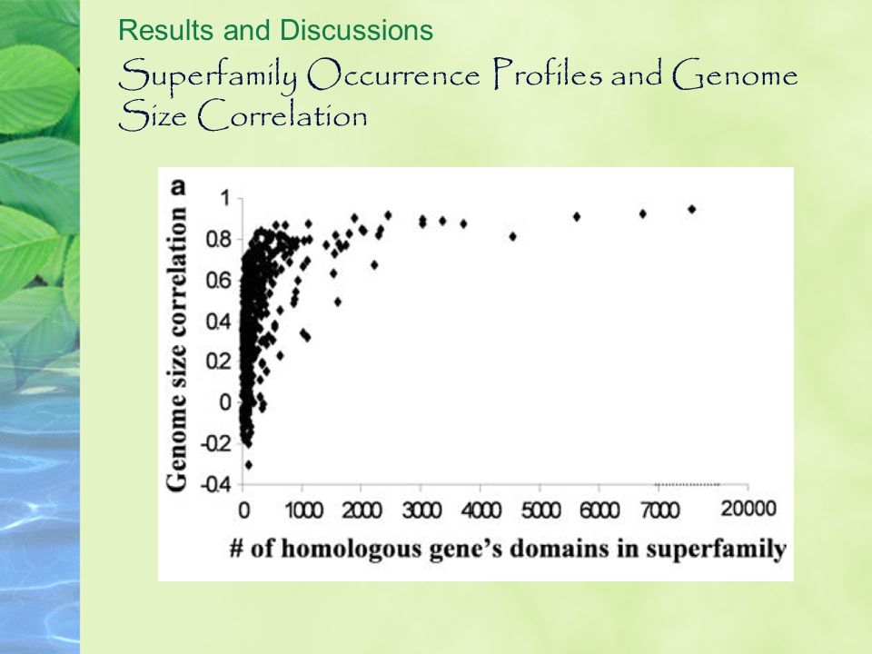 Superfamily Occurrence Profiles and Genome Size Correlation Results and Discussions