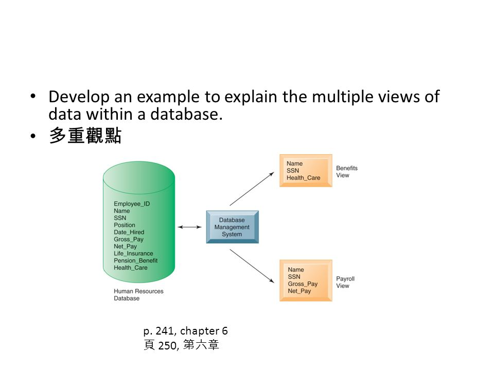 Develop an example to explain the multiple views of data within a database.
