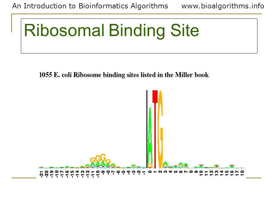 An Introduction to Bioinformatics Algorithmswww.bioalgorithms.info Ribosomal Binding Site