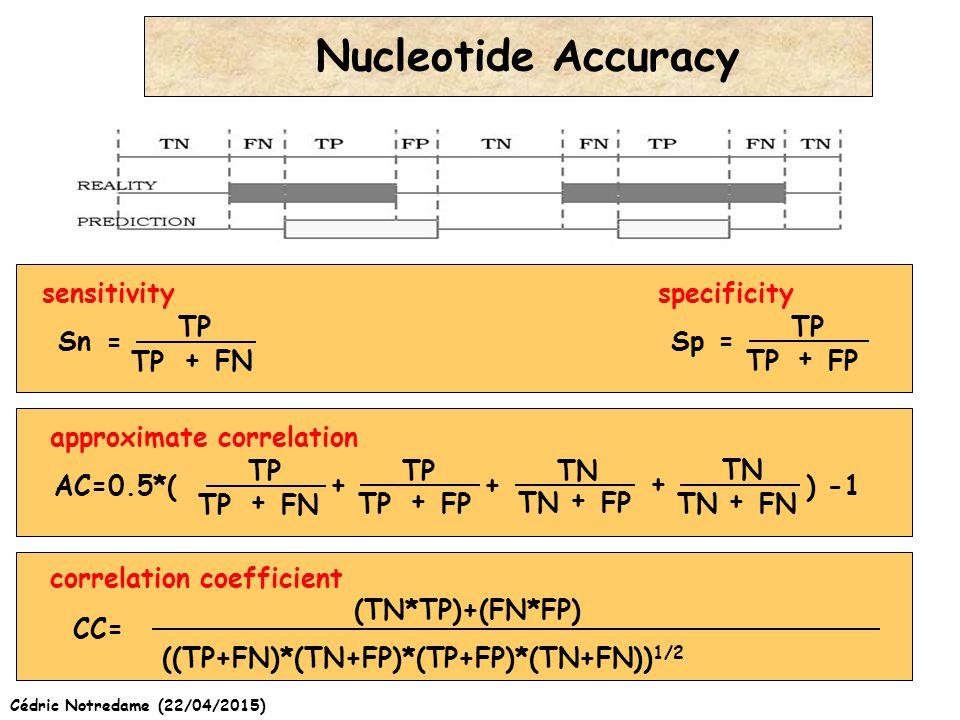 Cédric Notredame (22/04/2015) Nucleotide Accuracy TP FN SnSp TP FP + + TPFN + TPFP + TNFP + TNFN + = = TN + + TP + AC=0.5*() -1 ((TP+FN)*(TN+FP)*(TP+FP)*(TN+FN)) 1/2 (TN*TP)+(FN*FP) CC= sensitivityspecificity approximate correlation correlation coefficient