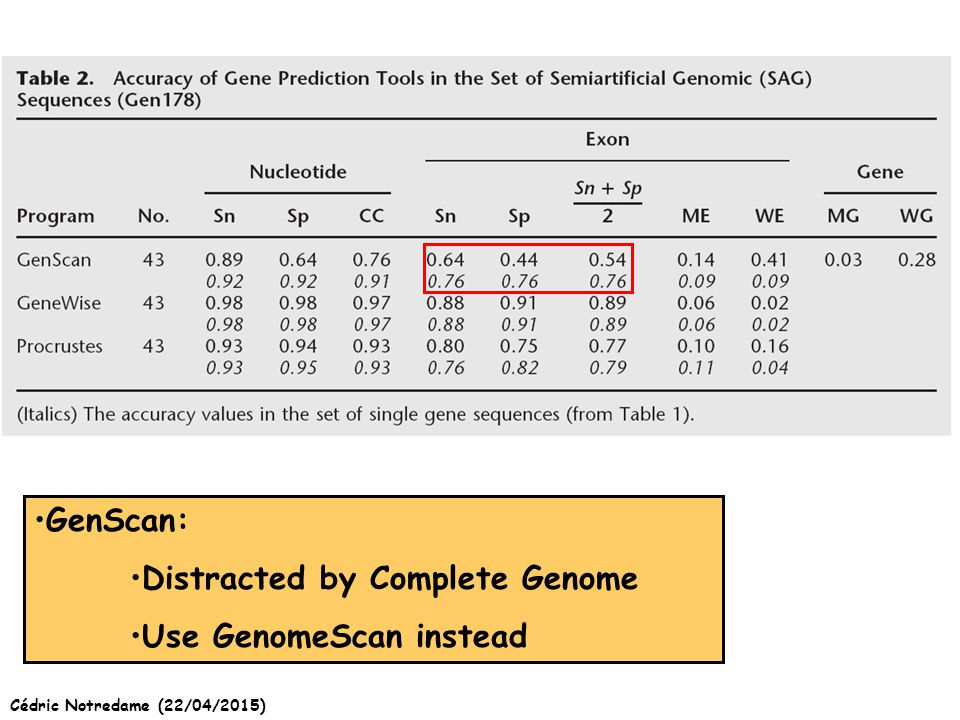 Cédric Notredame (22/04/2015) GenScan: Distracted by Complete Genome Use GenomeScan instead