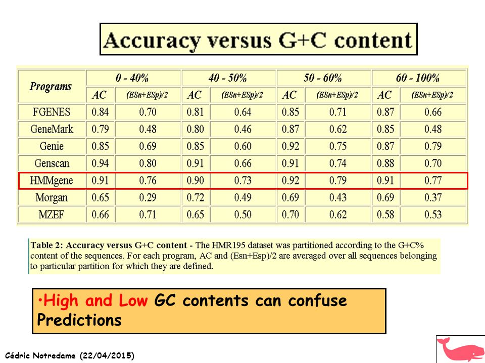 High and Low GC contents can confuse Predictions