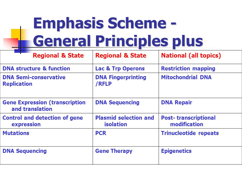 Emphasis Scheme - General Principles plus Regional & State National (all topics) DNA structure & functionLac & Trp OperonsRestriction mapping DNA Semi