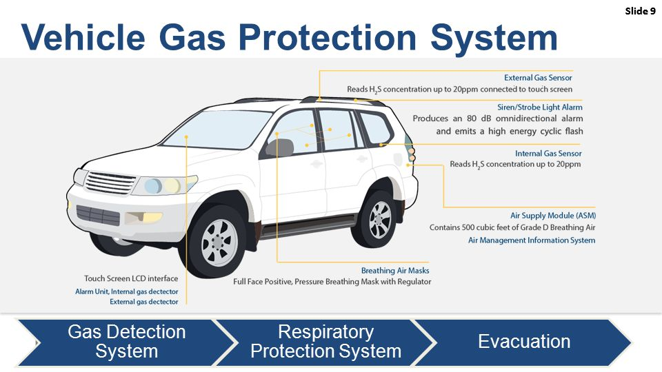 Slide 9 Gas Detection System Respiratory Protection System Evacuation Vehicle Gas Protection System Athira to insert Air Qruise pic from User Manual with label of features