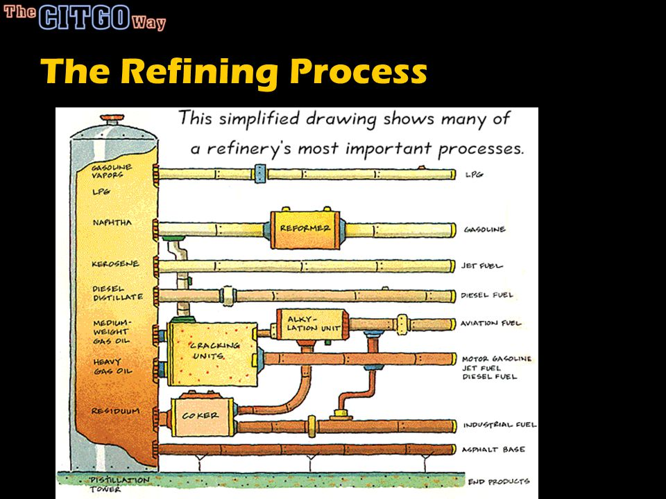 The Refining Process