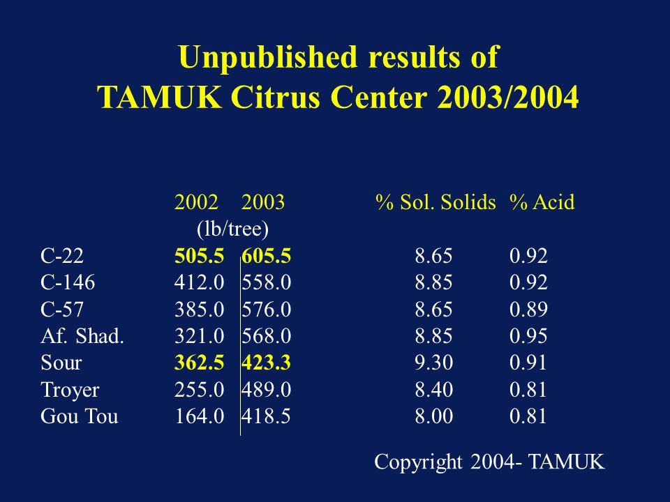 20022003% Sol. Solids% Acid (lb/tree) C-22505.5605.5 8.650.92 C-146412.0558.0 8.850.92 C-57385.0576.0 8.650.89 Af. Shad.321.0568.0 8.850.95 Sour362.54