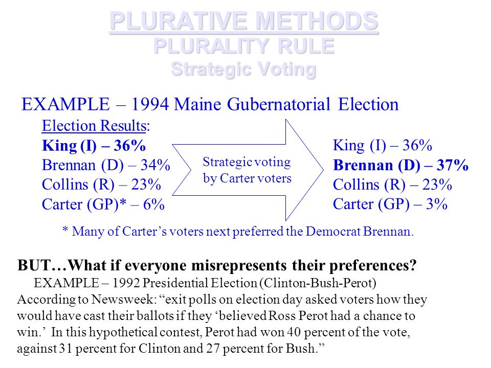 PLURATIVE METHODS PLURALITY RULE Strategic Voting EXAMPLE – 1994 Maine Gubernatorial Election Election Results: King (I) – 36% Brennan (D) – 34% Collins (R) – 23% Carter (GP)* – 6% King (I) – 36% Brennan (D) – 37% Collins (R) – 23% Carter (GP) – 3% Strategic voting by Carter voters * Many of Carter's voters next preferred the Democrat Brennan.