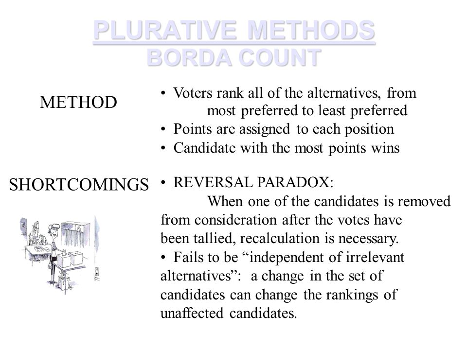 PLURATIVE METHODS BORDA COUNT METHOD Voters rank all of the alternatives, from most preferred to least preferred Points are assigned to each position