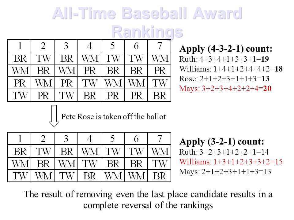 All-Time Baseball Award Rankings Apply (4-3-2-1) count: Ruth: 4+3+4+1+3+3+1=19 Williams: 1+4+1+2+4+4+2=18 Rose: 2+1+2+3+1+1+3=13 Mays: 3+2+3+4+2+2+4=20 Pete Rose is taken off the ballot Apply (3-2-1) count: Ruth: 3+2+3+1+2+2+1=14 Williams: 1+3+1+2+3+3+2=15 Mays: 2+1+2+3+1+1+3=13 The result of removing even the last place candidate results in a complete reversal of the rankings