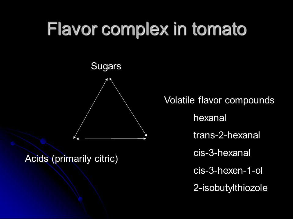 Flavor complex in tomato Sugars Acids (primarily citric) Volatile flavor compounds hexanal trans-2-hexanal cis-3-hexanal cis-3-hexen-1-ol 2-isobutylthiozole